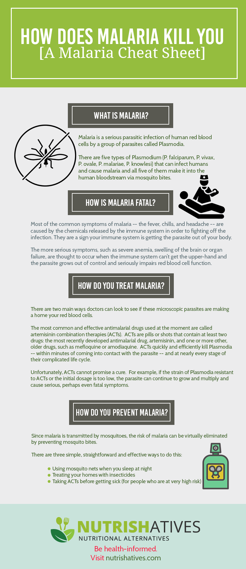 All About Malaria