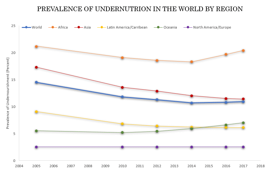 graph showing the prevalence of undernourishment by region