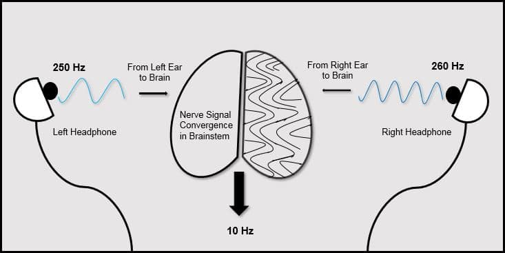 How Binaural Beats are Made